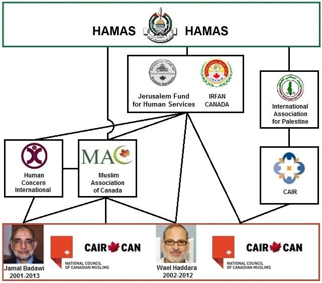 NCCM CAIR-CAN HAMAS