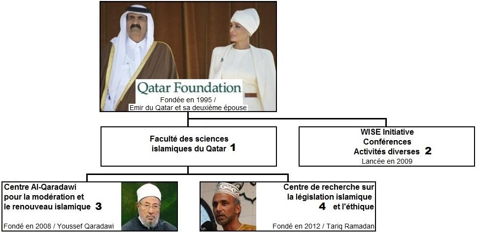 Qatar Foundation Schema 2